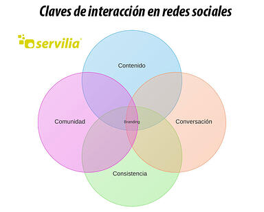 Claves de interaccion en redes sociales