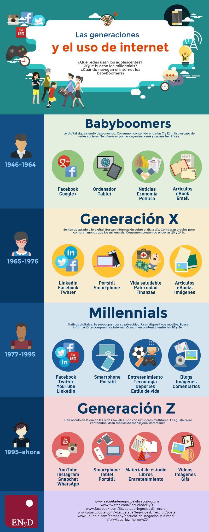 Babyboomers,Generación X, Millennials,Generación Z