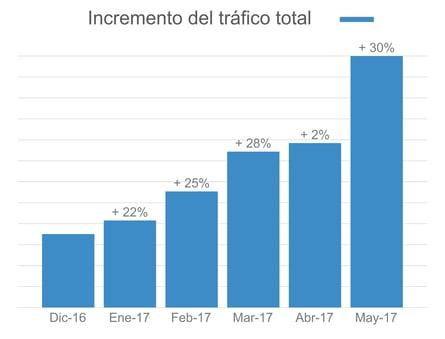 Datos del tráfico web de Servilia con una estrategia Inbound Marketing recogidos con la herramienta HubSpot