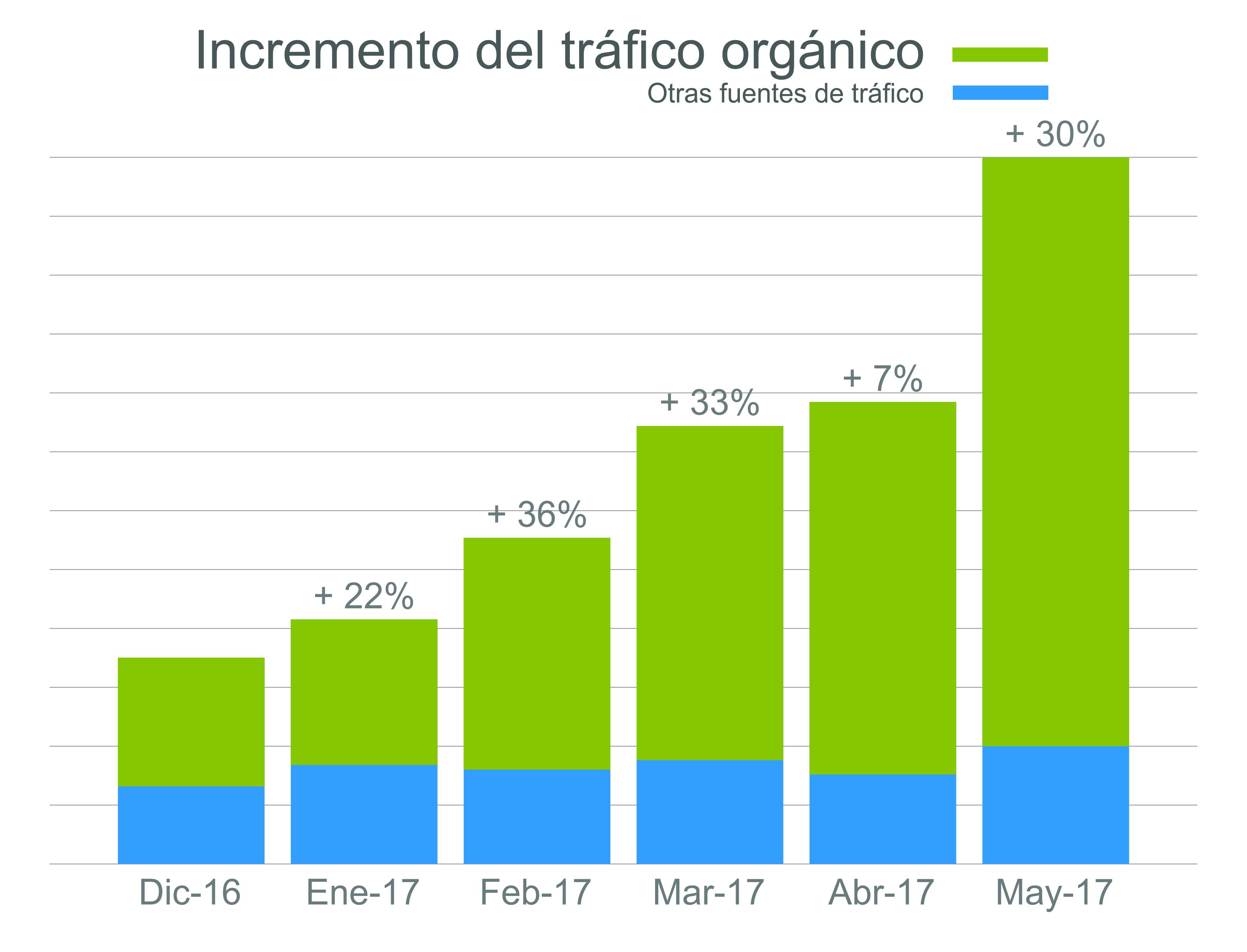 Datos del tráfico orgánico de Servilia con una estrategia Inbound Marketing recogidos con la herramienta HubSpot