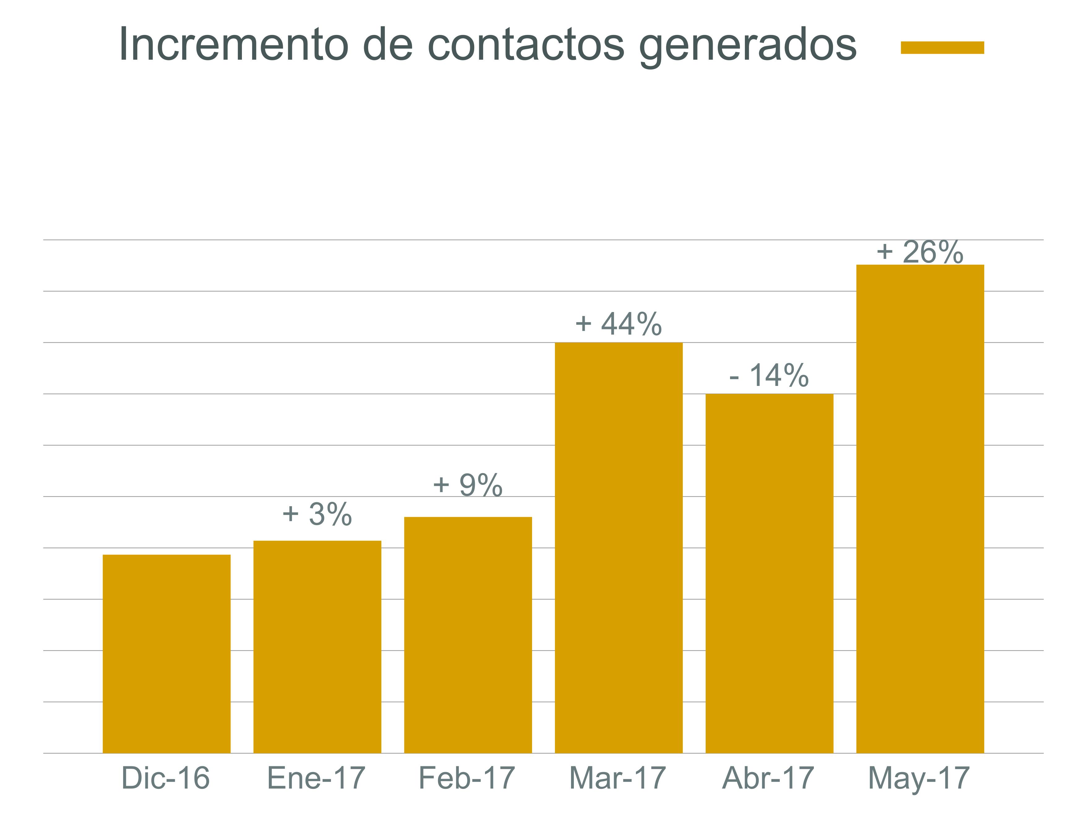 Datos del tráfico orgánico de Servilia recogidos con la herramienta HubSpot