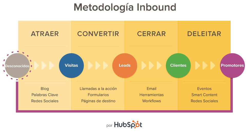 Metología Hubspot