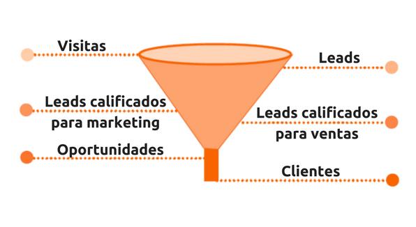 Embudo de ventas- metología Inbound Marketing