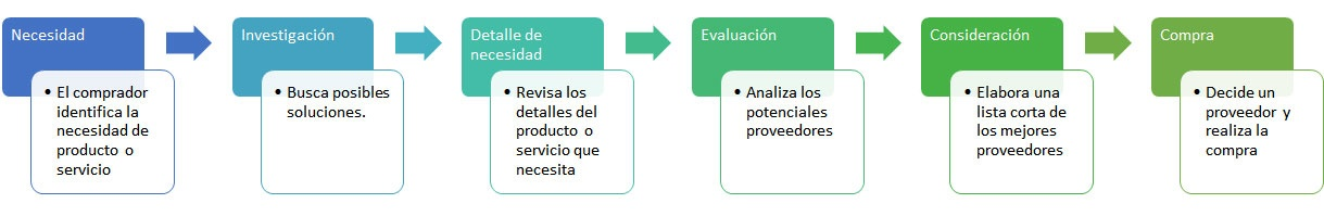 Servilia-proceso-compra-buyer-persona-industria